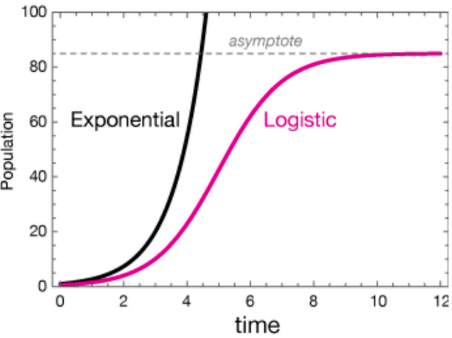 a graph with vertical 0 - 100 population axis and a horizontal 0 - 12 time axis showing two curves (exponential and logistic), both starting at time 0, population 0, and growing at very similar rates until about time 2. After that the slope of the exponential curve continues to getting dramatically steeper, reaching population of 100 after 4 seconds. The logistis curve increases at a slower rate, and gradually slows down to a horizontal line at population 85 (labelled the asymptote) after about 10 seconds.