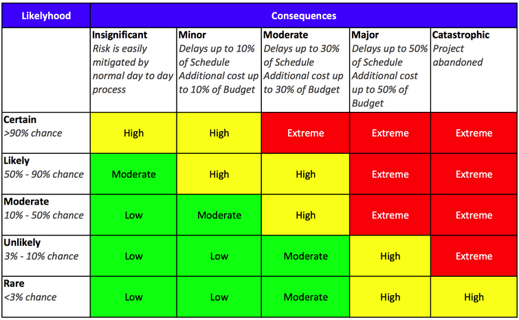 Chart of likelihood (down the side) vs Consequences (across the top). Likelihood categories are Certain > 90% chance, Likely 50% - 90%, Moderate 10% - 50%, Unlikely 3% - 10%, and Rare < 3%. Consequences categories are Insignificant, Minor, Moderate, Major, and Catastrophic. The intersection of Certain with Insignificant and Minor is labelled high risk, with Moderate, major, and catastrophic, Extreme risk. Likely with insignificant is moderate risk, with minor and moderate, high risk, and with major and catastrophic extreme risk. Moderate with insignificant is low risk, moderate with minor is moderate risk, moderate with moderate is high, and moderate with major or catastrophic is extreme risk. Unlikely with moderate and minor is low risk, with moderate is moderate risk, with major is high risk, and with catastrophic is extreme risk. Rare with insignificant and minor is low risk, with moderate is moderate risk, and with major and catastrophic is high risk.